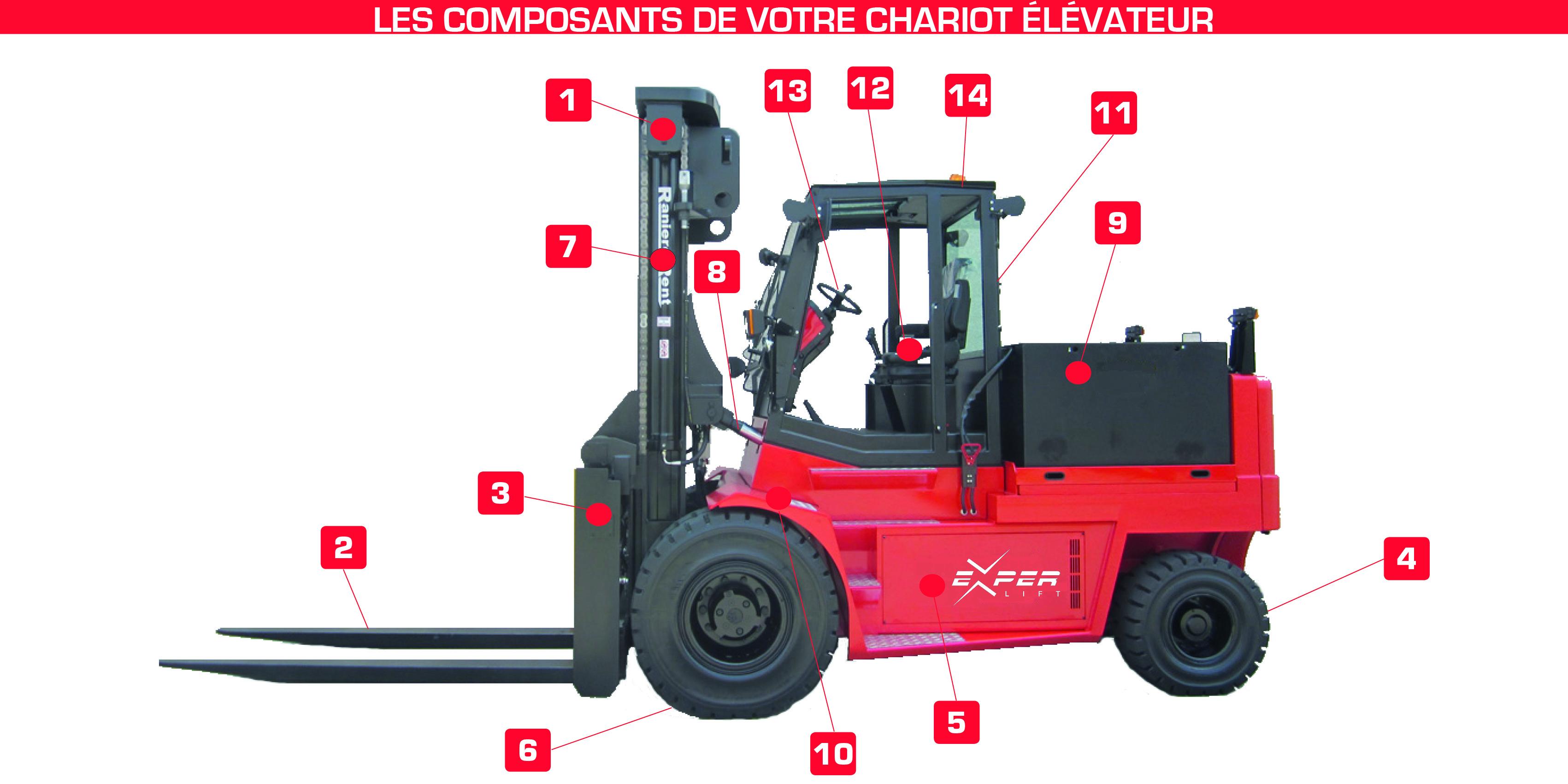 Connaître les composants de votre chariot élévateur